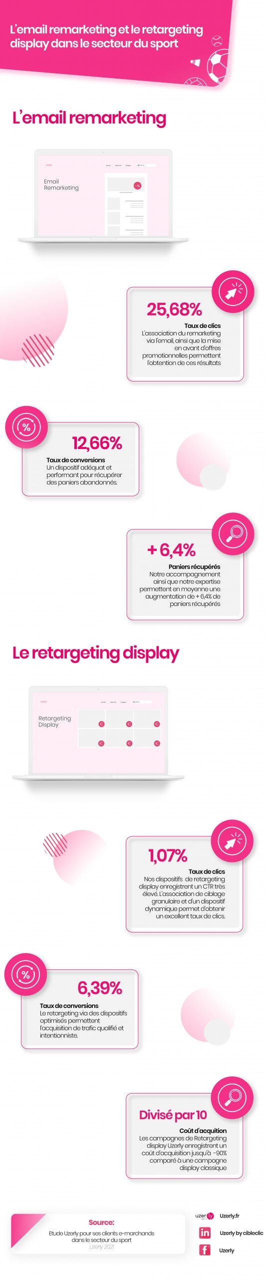 Infographie ReMarketing Sport